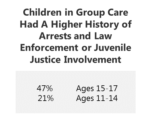 Children in Group Care have higher history of Arrests and Justice Involvement