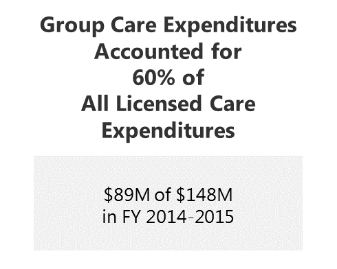 Group Care accounts for 60% of All Licensed Care Expenditures