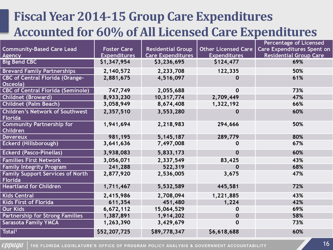 Foster Care Expenditures